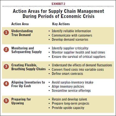 5 уроків від фінансової кризи_Supply Chain_зображення2